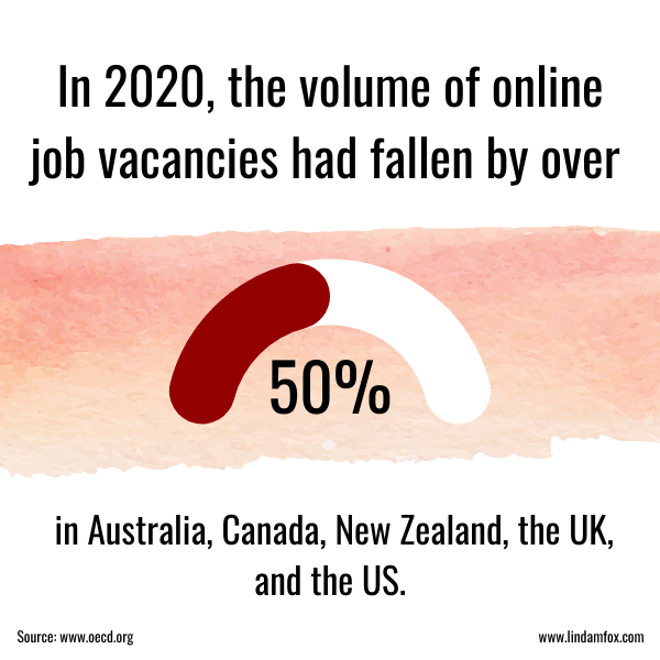 Covid impact on jobs: There were 50% less online job postings in 2020 then in previous years.